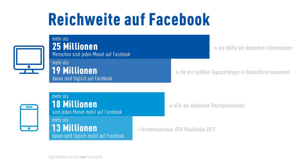 Facebook mobil - Grafik