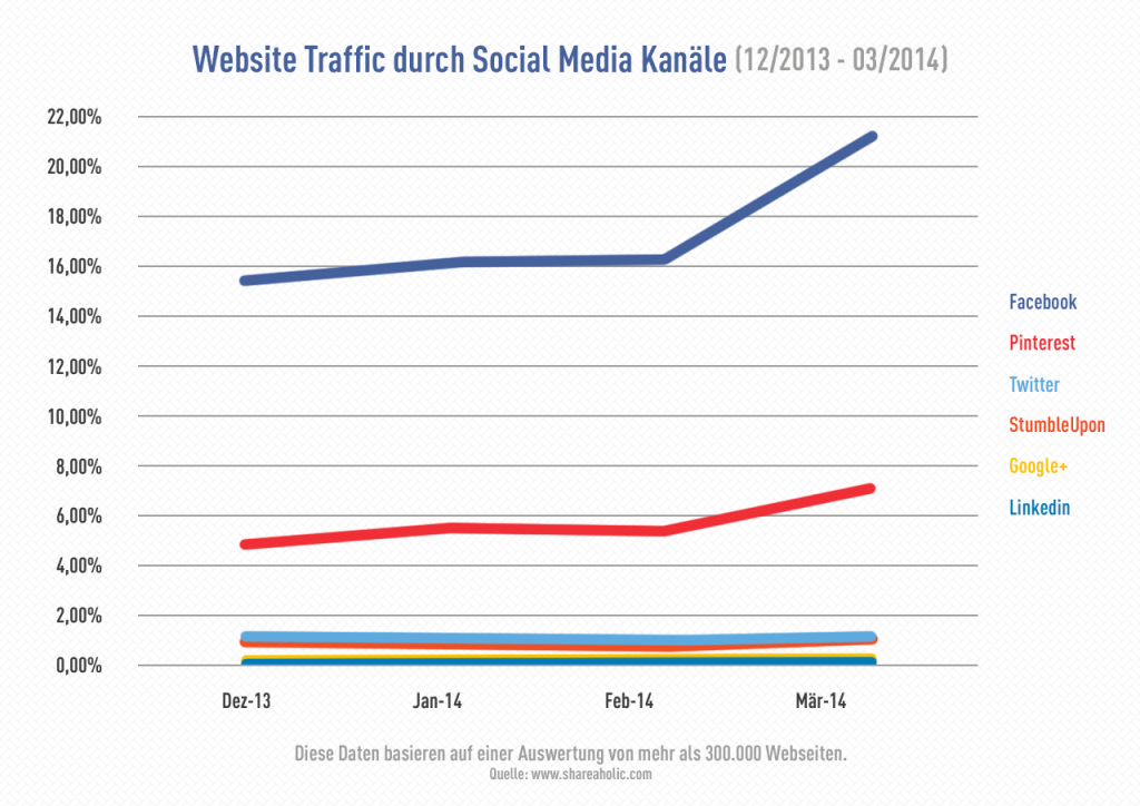 Website Traffic durch Social Media Kanäle