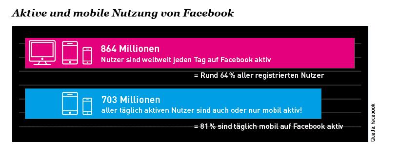 Aktive und mobile Nutzung von Facebook