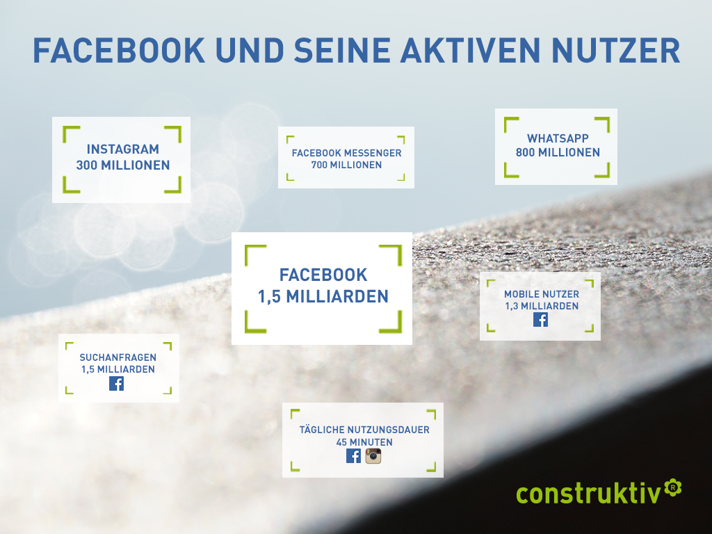 Infografik: Facebook und seine aktiven Nutzer