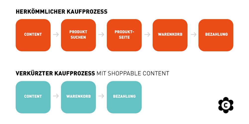 Kaufprozesse mit und ohne Shoppable Content im Vergleich