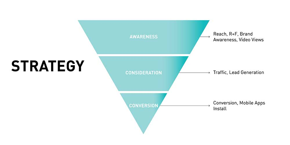 Ads Strategy Pyramide