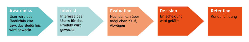 Customer Journey Darstellung