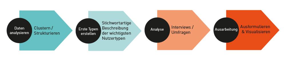 Grafik zum Analysieren von Kundenfeedback