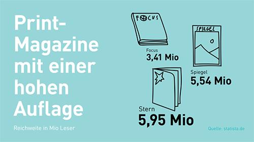 Printmagazine mit hoher Auflage
