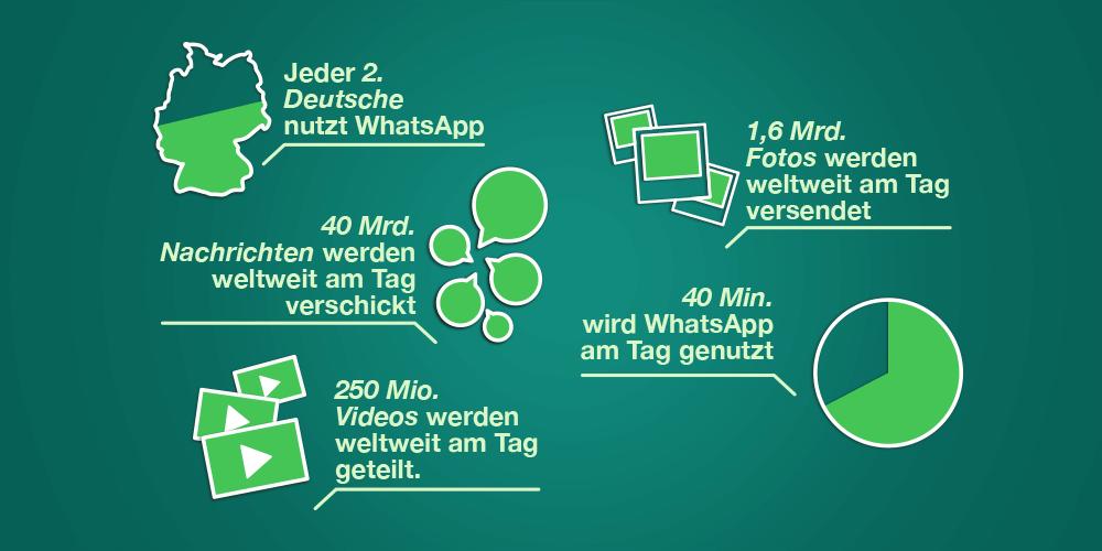 WhatsApp Fakten