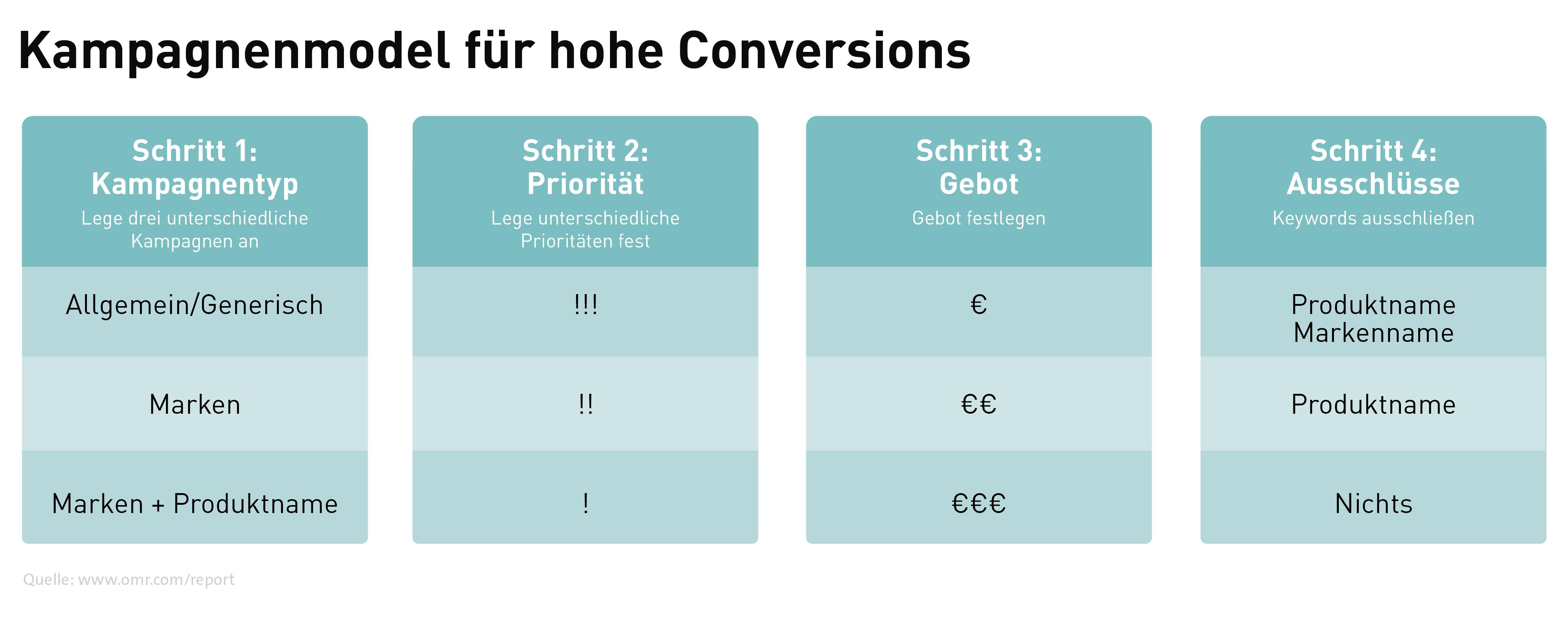 Kampagnenmodel für hohe Conversions