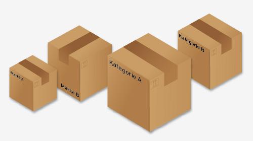 Produktportfolio Gruppierung