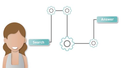 Informationen durch Suchmaschinen