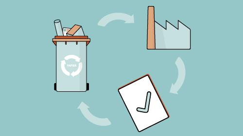 Darstellung eines Recyclingkreislaufes
