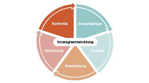 Phasen der Strategieentwicklung
