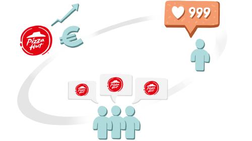 Grafik zeigt Interaktionen zwischen Unternehmen, Influencern und potenziellen Kunden